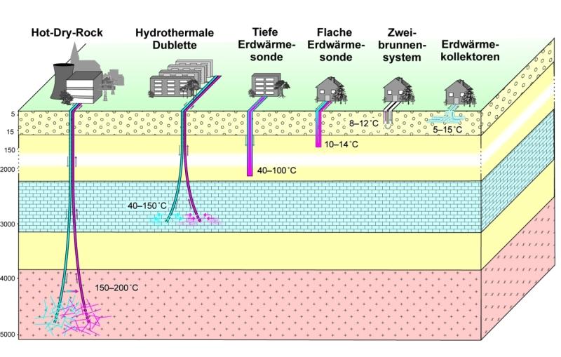 Geothermie In Bayern Lfu Bayern