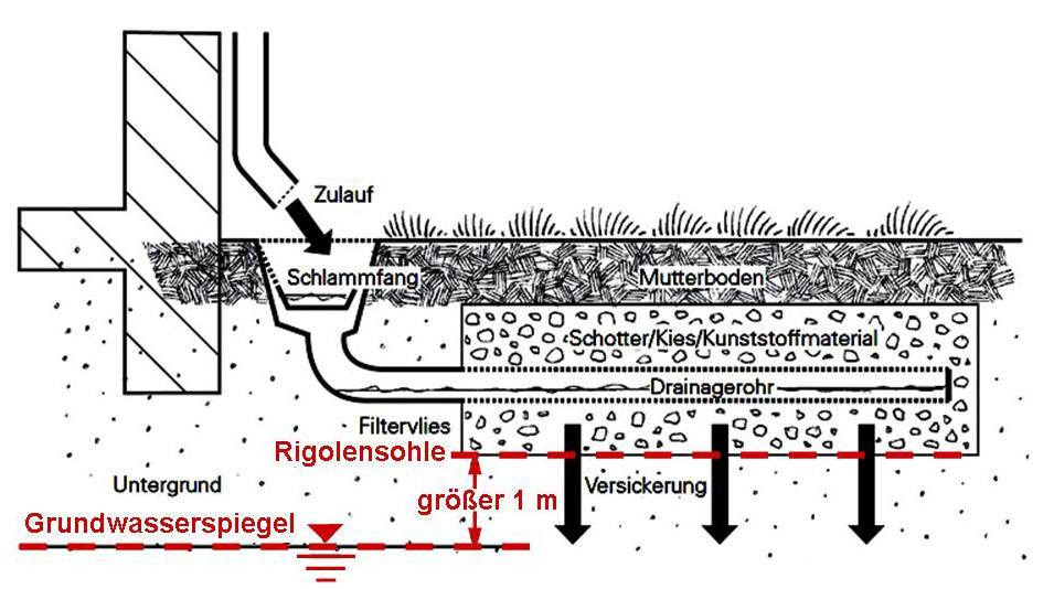 Hervorragend Abstand zum Grundwasser - LfU Bayern BQ89